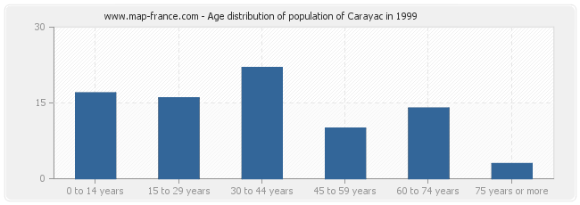 Age distribution of population of Carayac in 1999