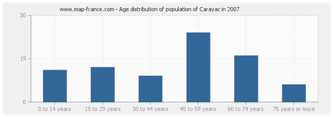 Age distribution of population of Carayac in 2007