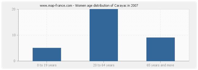 Women age distribution of Carayac in 2007