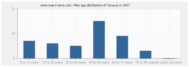 Men age distribution of Carayac in 2007