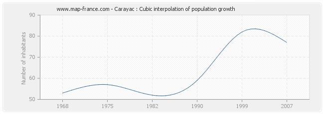 Carayac : Cubic interpolation of population growth