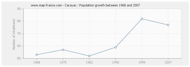 Population Carayac