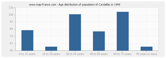 Age distribution of population of Cardaillac in 1999