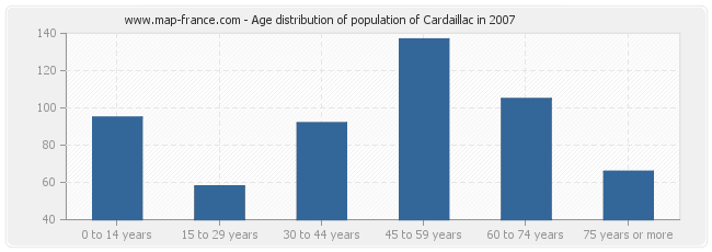 Age distribution of population of Cardaillac in 2007