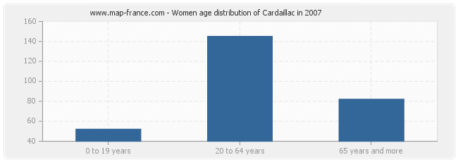 Women age distribution of Cardaillac in 2007