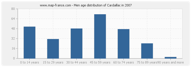 Men age distribution of Cardaillac in 2007