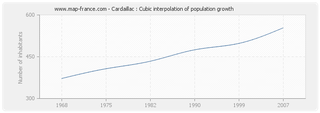 Cardaillac : Cubic interpolation of population growth