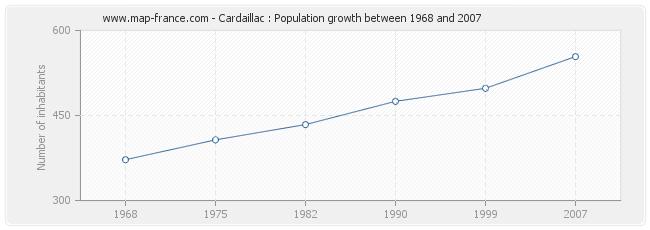 Population Cardaillac