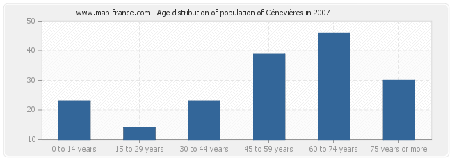 Age distribution of population of Cénevières in 2007