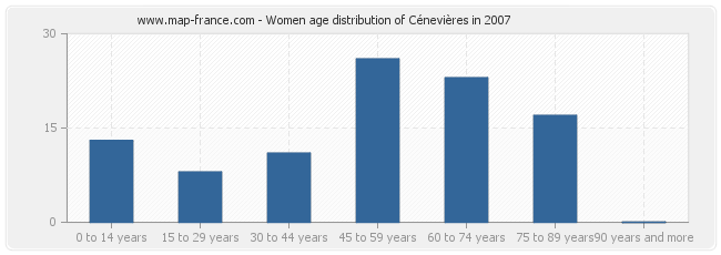 Women age distribution of Cénevières in 2007