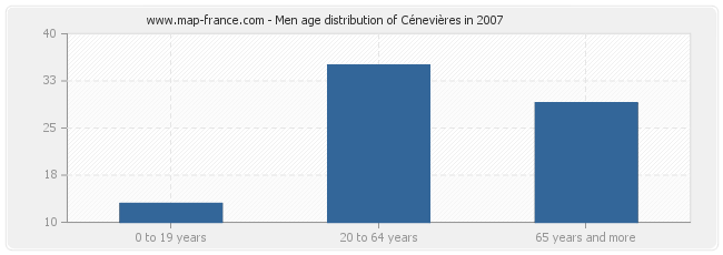 Men age distribution of Cénevières in 2007