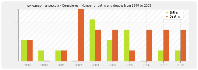 Cénevières : Number of births and deaths from 1999 to 2008