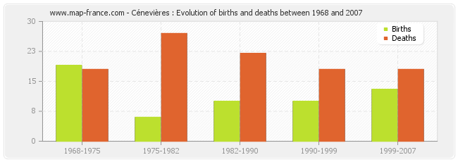 Cénevières : Evolution of births and deaths between 1968 and 2007