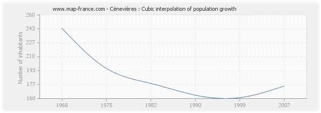 Cénevières : Cubic interpolation of population growth