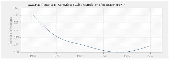 Cénevières : Cubic interpolation of population growth