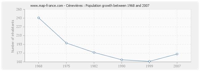 Population Cénevières