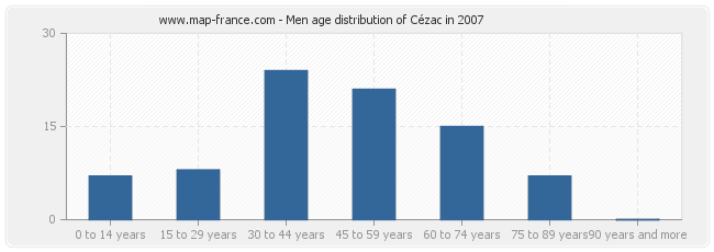 Men age distribution of Cézac in 2007