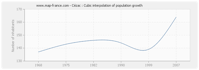 Cézac : Cubic interpolation of population growth