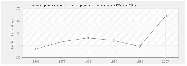 Population Cézac
