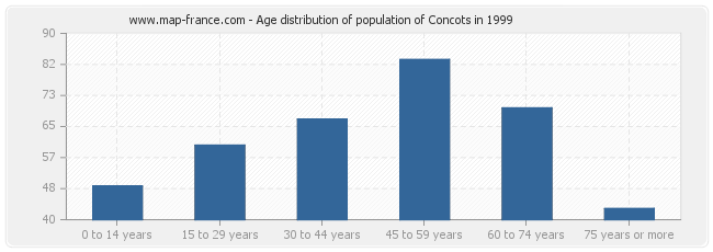 Age distribution of population of Concots in 1999