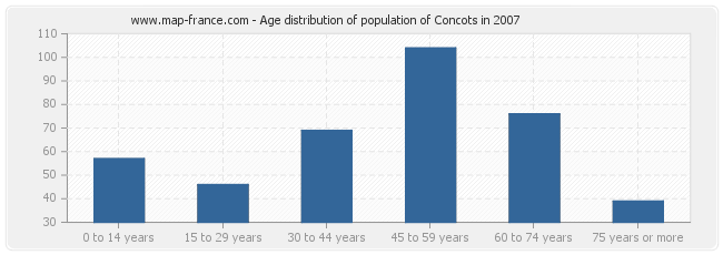 Age distribution of population of Concots in 2007