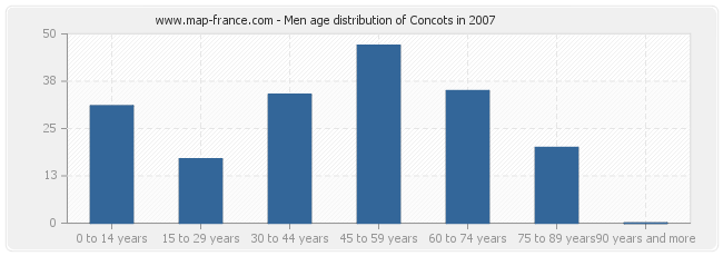 Men age distribution of Concots in 2007