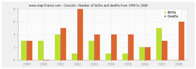 Concots : Number of births and deaths from 1999 to 2008