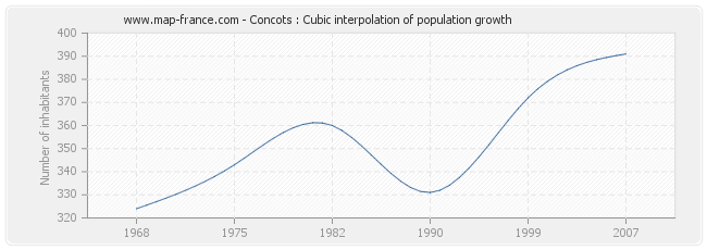 Concots : Cubic interpolation of population growth