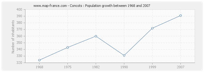 Population Concots