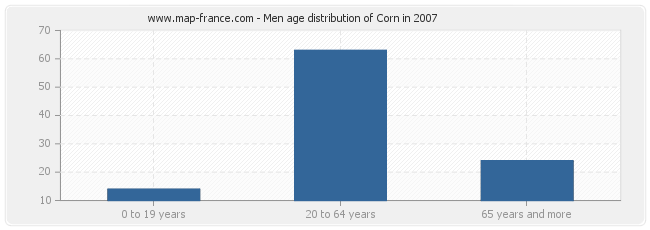 Men age distribution of Corn in 2007