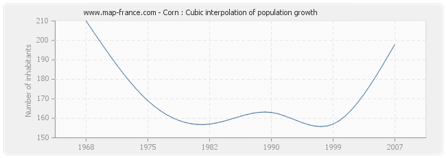 Corn : Cubic interpolation of population growth