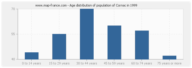 Age distribution of population of Cornac in 1999