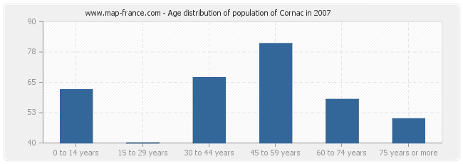 Age distribution of population of Cornac in 2007