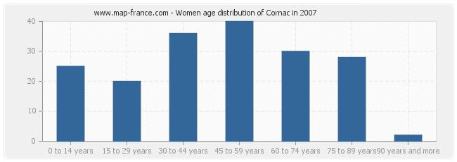 Women age distribution of Cornac in 2007