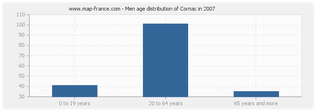 Men age distribution of Cornac in 2007