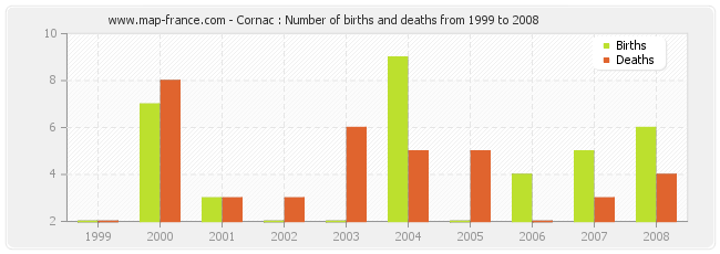 Cornac : Number of births and deaths from 1999 to 2008