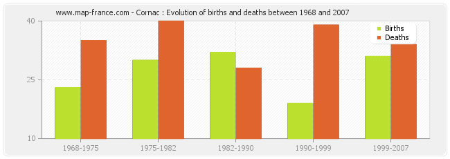 Cornac : Evolution of births and deaths between 1968 and 2007