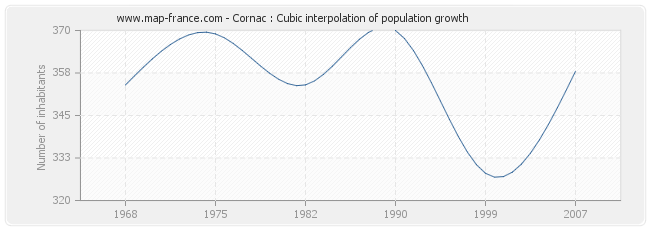 Cornac : Cubic interpolation of population growth