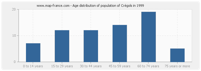 Age distribution of population of Crégols in 1999