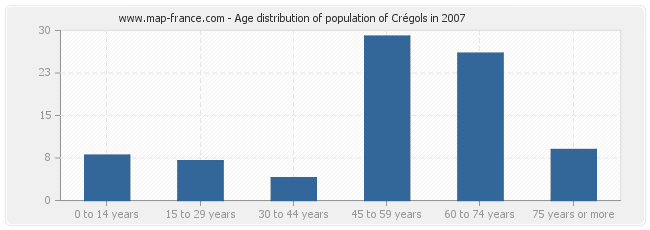 Age distribution of population of Crégols in 2007