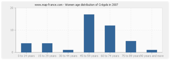 Women age distribution of Crégols in 2007