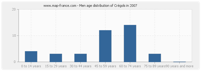 Men age distribution of Crégols in 2007
