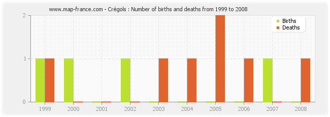 Crégols : Number of births and deaths from 1999 to 2008