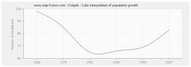 Crégols : Cubic interpolation of population growth