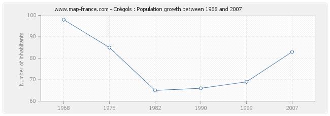 Population Crégols