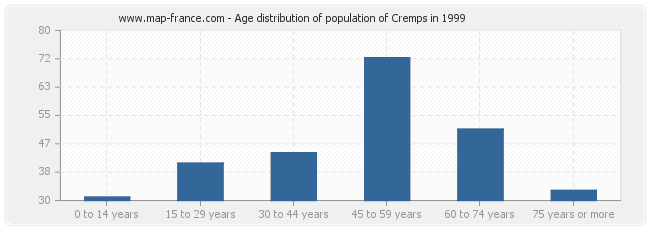 Age distribution of population of Cremps in 1999