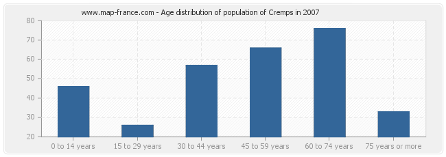 Age distribution of population of Cremps in 2007