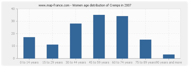 Women age distribution of Cremps in 2007