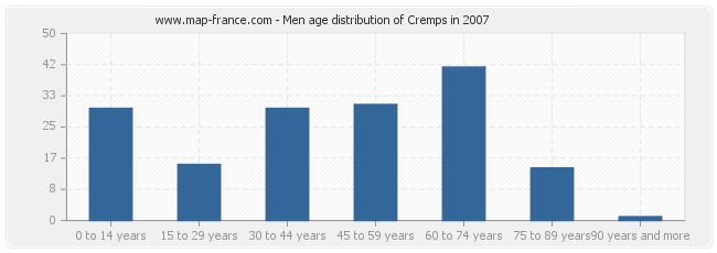 Men age distribution of Cremps in 2007