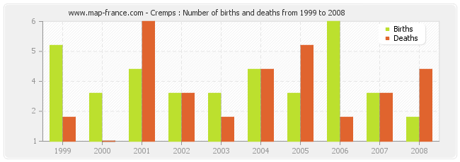 Cremps : Number of births and deaths from 1999 to 2008